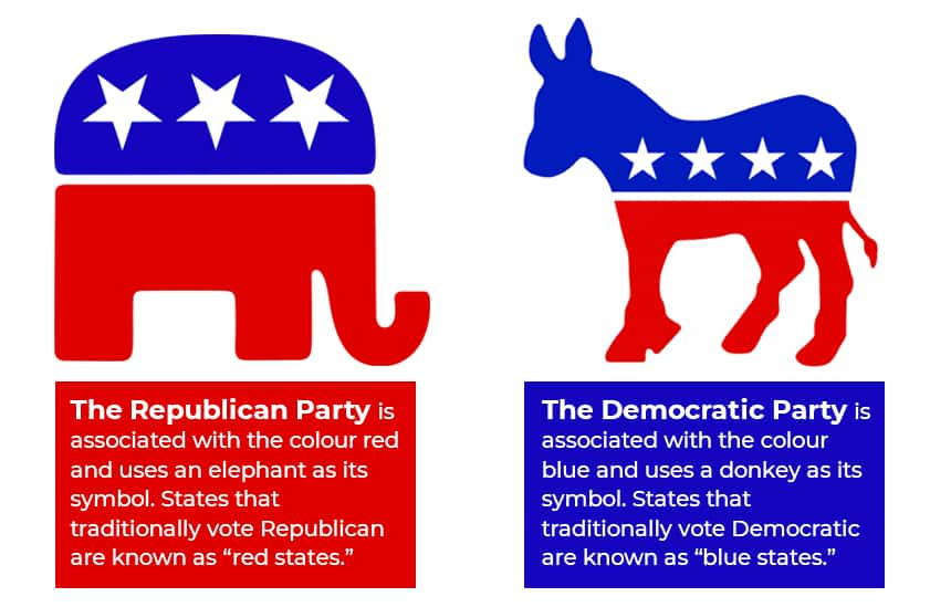 The Republican Party is associated with the colour red and uses an elephant as its symbol. States that traditionally vote Republican are known as