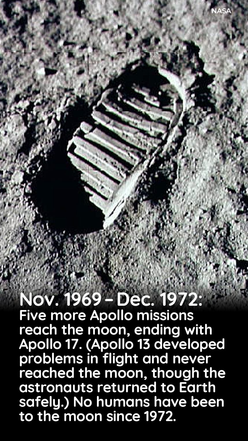 Nov. 1969 to Dec. 1972: Five more Apollo missions reach the moon, ending with Apollo 17. (Apollo 13 developed problems in flight and never reached the moon, though the astronauts returned to Earth safely.) No humans have been to the moon since 1962.