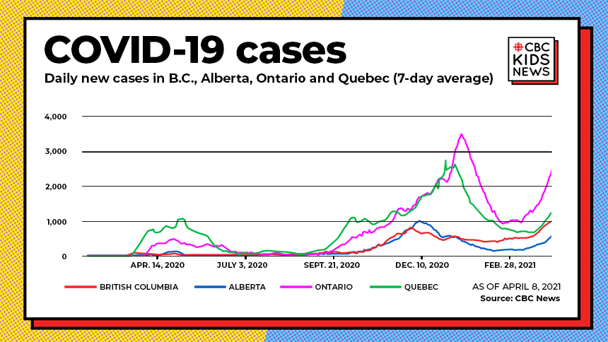 COVID 19 cases in Alberta, B.C., Ontario and Quebec shows the first, second and third wave as of April 8, 2021