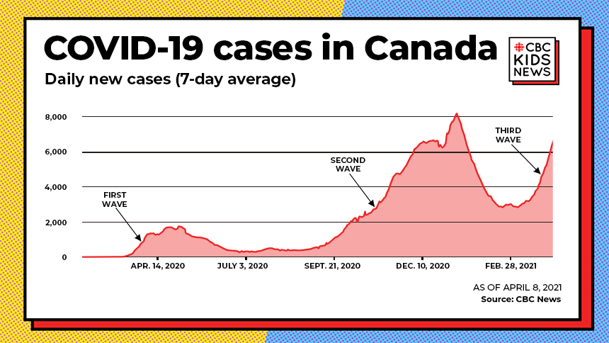 COVID-19 in Canada, Daily new cases (7-day avearage) as of April 8, 2021. A graph showing the first, second and third waves.