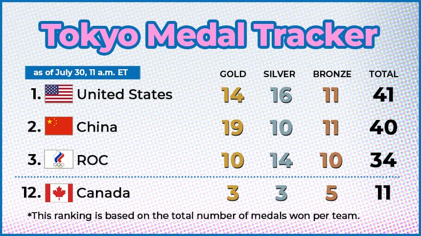 1. United States / 14 gold/16 silver/11 bronze / total 41 2. China/ 19 gold/ 10 silver/ 11 bronze/ total 40 3. ROC / 10 gold/14 silver/10 bronze/ total 34 12. Canada 3 gold/3 silver/ 5 bronze/ 11 total