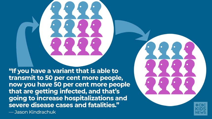 If you have a variant that's able to transmit to 50 percent more people, now you have 50 percent more people that are getting infected and that's going to increase hospitalizations and severe diseases and fatalities. -Jason Kindachuk