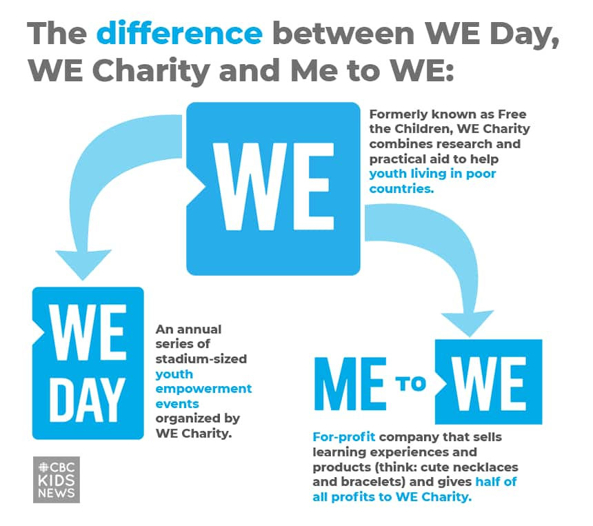 The difference between WE Day, WE Charity and Me to WE --  WE Day: An annual series of stadium-sized youth empowerment events organized by WE Charity. --  WE Charity: Formerly known as Free the Children, WE Charity combines research and practical aid to help youth living in poor countries. -- ME to WE: For-profit company that sells learning experiences and products (think: cute necklaces and bracelets) and gives half of all profits to WE Charity.