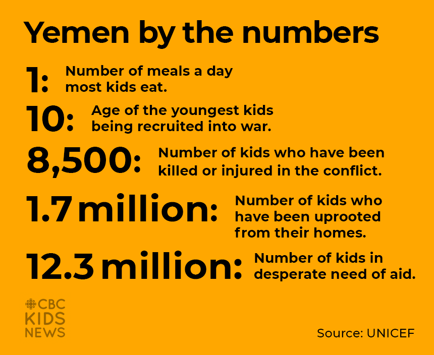 Yemen by the numbers  1: Number of meals a day most kids eat. 10: Age of the youngest kids being recruited into war. 8,500: Number of kids who have been killed or injured in the conflict. 1.7 million: Number of kids who have been uprooted from their homes. 12.3  million: Number of kids in desperate need of aid.  Source: UNICEF