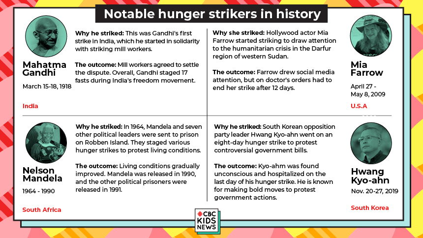 Notable Hunger Strikers in History Who: Mahatma Gandhi Date: March 15, 1918 to March 18, 1918 Country: India   Why he striked: This was Ganhi's first strike in India, which he started in solidarity with striking mill workers. The outcome: Mill workers agreed to settle the dispute. Overall, Gandhi undertook 17 fasts during India's freedom movement.    2) Who: Nelson Mandela  Date: During prison between years 1964 and 1990 Country: South Africa  Why he striked: In 1964, Mandela and seven others political leaders were sent to prison on Robben Island. They staged various hunger strikes to protest living conditions.  The outcome: Living conditions gradually improved. Mandela was released in 1990, and the other political prisoners were released in 1991.     3)   Who: Mia Farrow Date: April 27, 2009 to May 8, 2009 Country: U.S.A Why she striked: Hollywood actor Mia Farrow started striking to draw attention to the humanitarian crisis in the Darfur region of western Sudan. The outcome: Farrow drew social media attention, but had to end her strike after 12 days on doctor's orders.   4)    Who: Hwang Kyo-ahn  Date: Nov. 20, 2019 to Nov. 27, 2019  Country: South Korea  Why he striked: South Korean opposition party leader Hwang Kyo-ahn went on an eight-day hunger strike to protest controversial government bills.   The outcome: Kyo-ahm was found unconscious and hospitalized on the last day of his hunger strike. He is known for making bold moves to protest government actions.