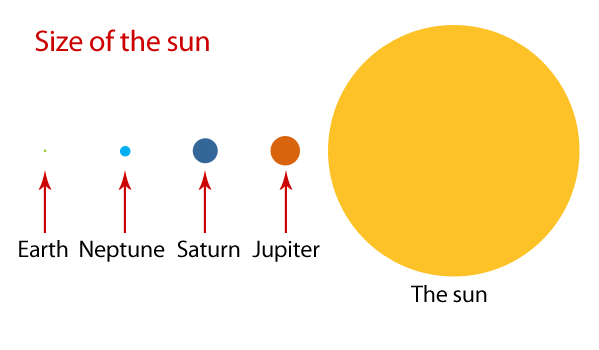 Sun fun facts and trivia - Live Right Now - 2013 - 2014