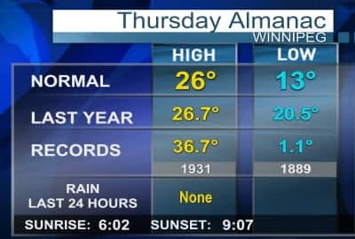 https://www.cbc.ca/manitoba/weather/images/Almanac.jpg