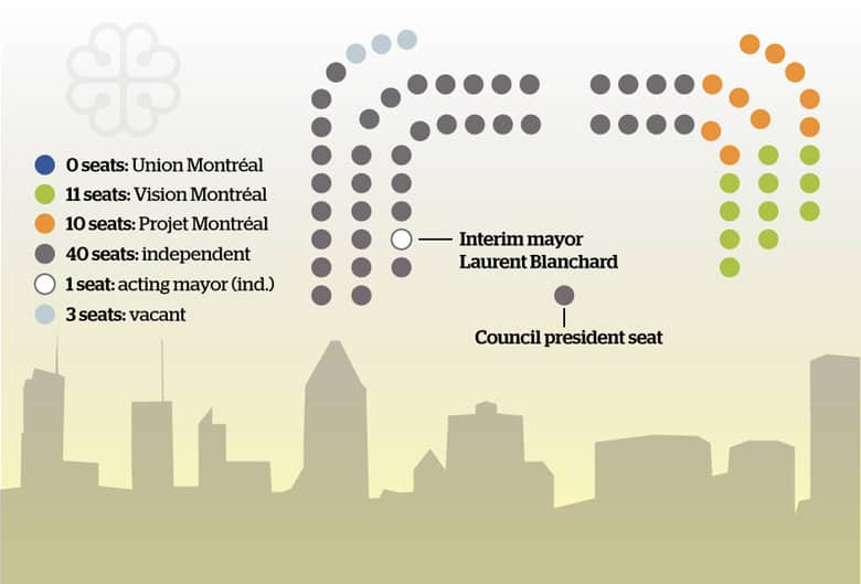 Montreal council seating current