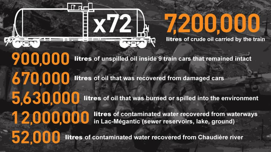 72 tank cars on the train. 7,200,000 litres of crude oil carried by the train. 900,000 litres of unspilled oil inside 9 train cars that remained intact. 670,000 litres of oil that was recovered from damaged cars. 5,630,000 litres of oil that was burned or spilled into the environment. 12,000,000 litres of contaminated water recovered from waterways 