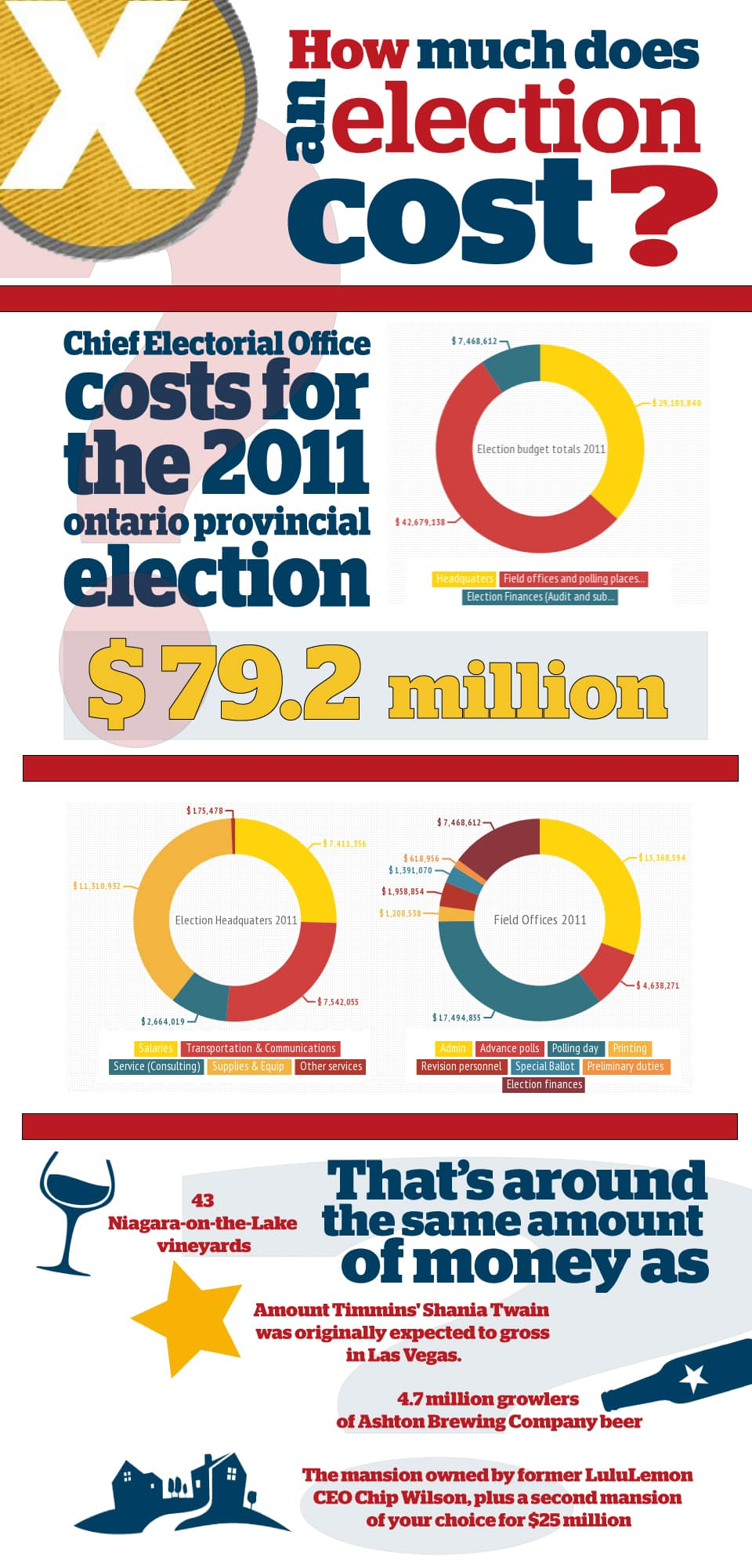 How much does an election cost?