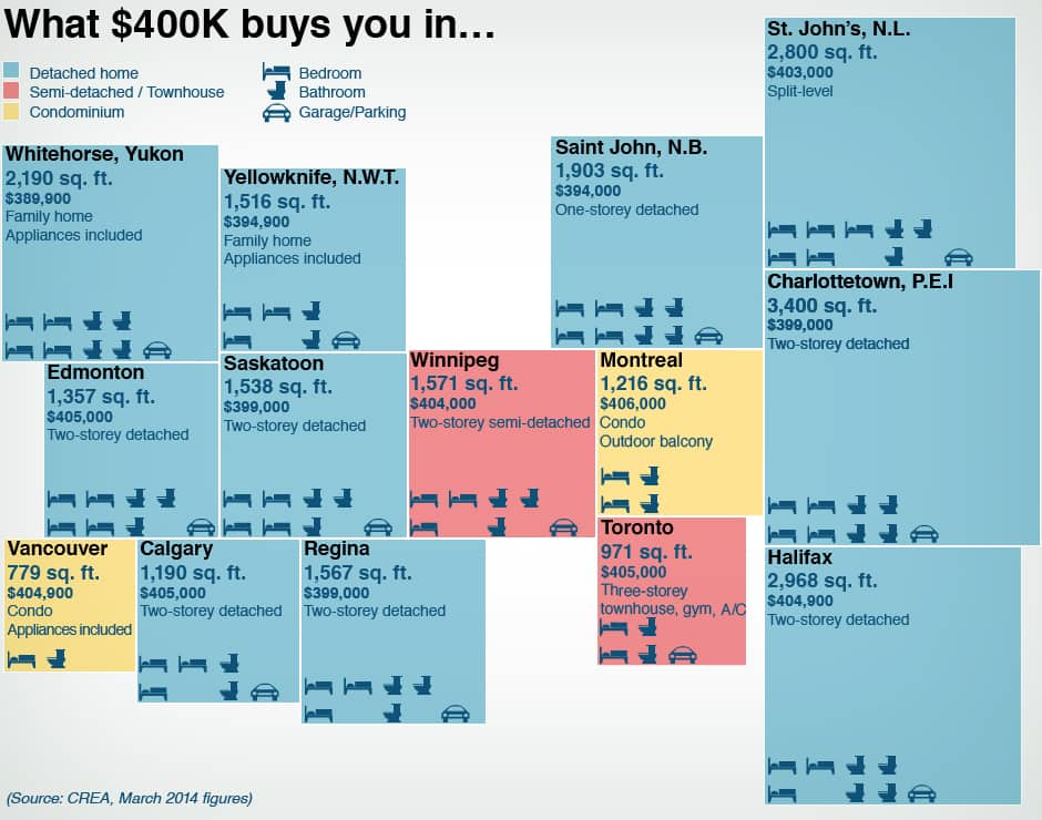 Infographic: What does $400K buy in Canadian real estate.