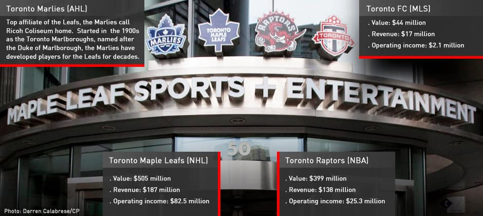 Cbc Ca Interactive Maple Leafs Sports And Entertainment