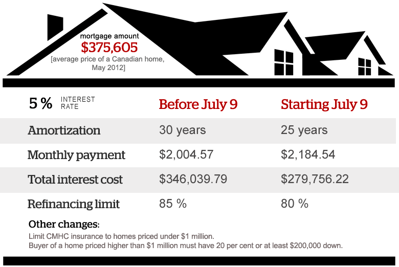 infographic  mortgage rules changes 2012