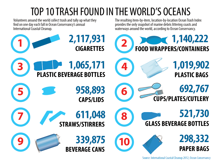 World S Oceans Threatened By Floating Trash Interactive
