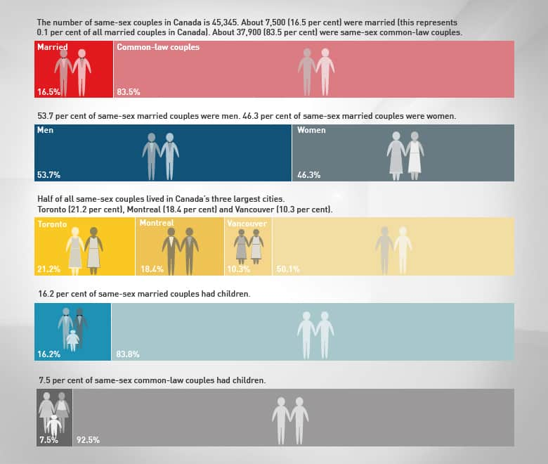 Homosexual marriage statistics