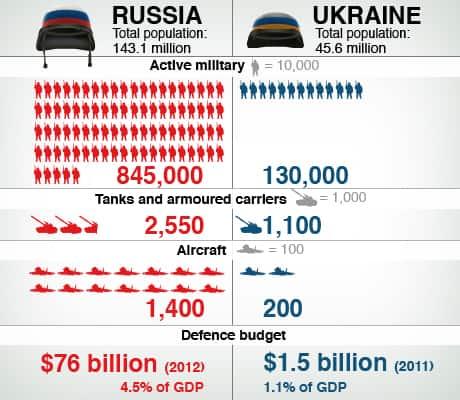 Latest Articles Russian Ukraine