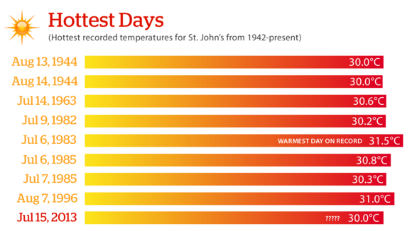 nl-warmest-days-graph-hires.png