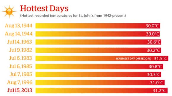 nl-warmest-days-graph-620.jpg