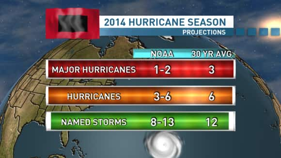 Hurricane Outlook.png