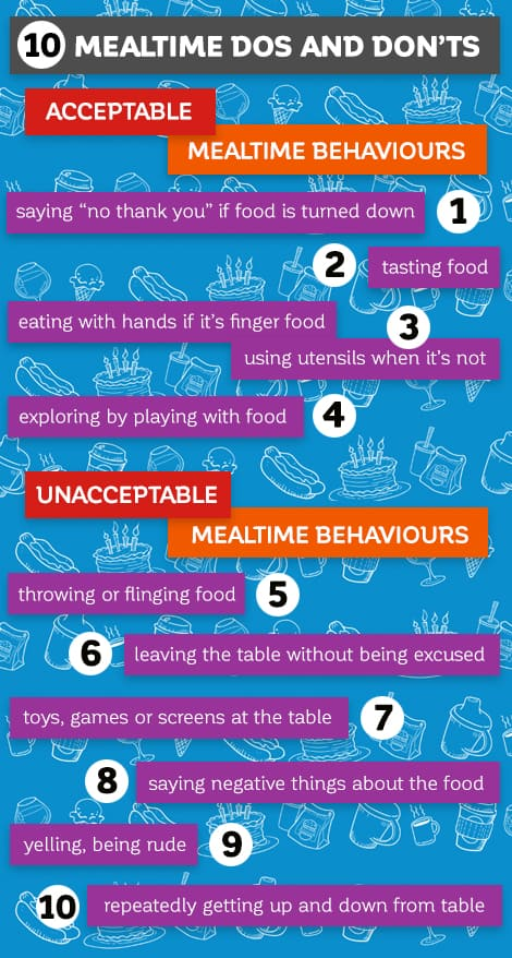 10 Mealtime Dos and Don'ts | Acceptable Mealtime Behaviours: 1. Saying