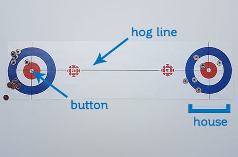 Curling rink with text explaining the hog line, house and button.