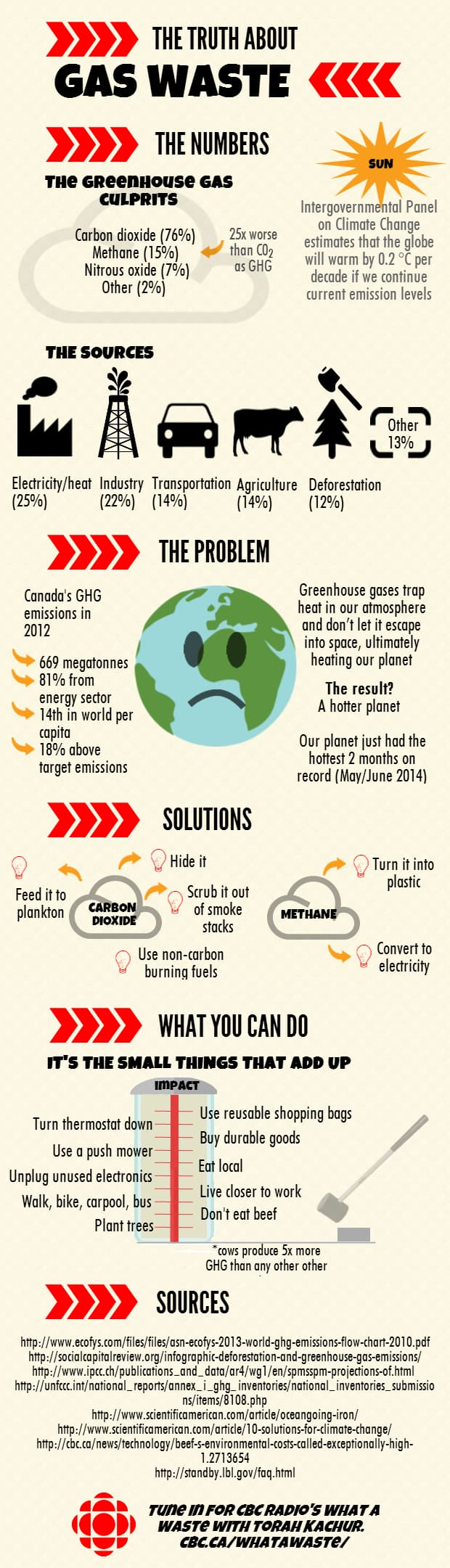 Gas waste infographic