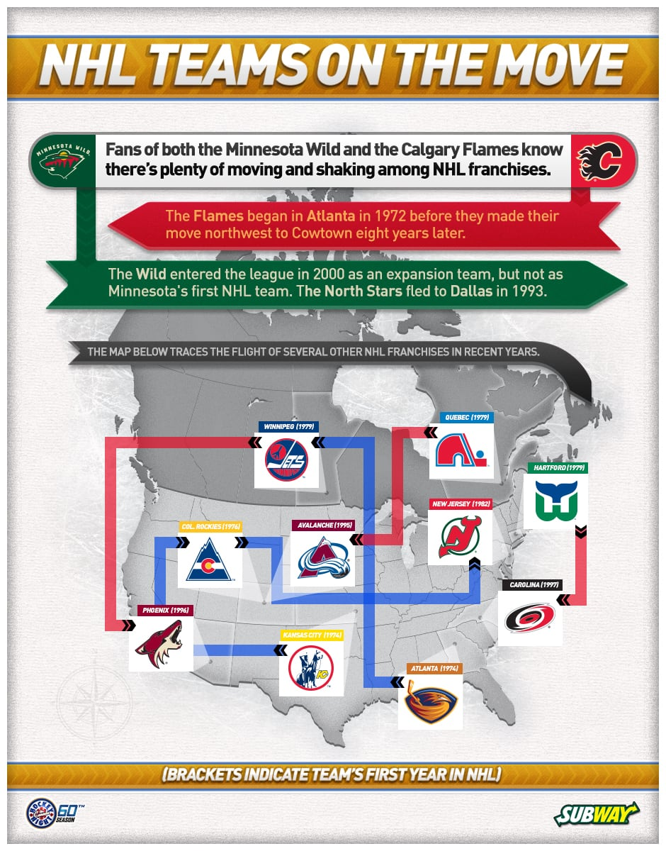 Fans of both the Minnesota Wild and the Calgary Flames know there's plenty of moving and shaking among NHL franchises.  The Flames began in Atlanta in 1972 before their move northwest to Cowtown eight years later. The Wild entered the league in 2000 as an expansion team, but not as Minnesota's first NHL team. The North Stars fled to Dallas in 1993. The map below traces the flight of several other NHL franchises in recent years.