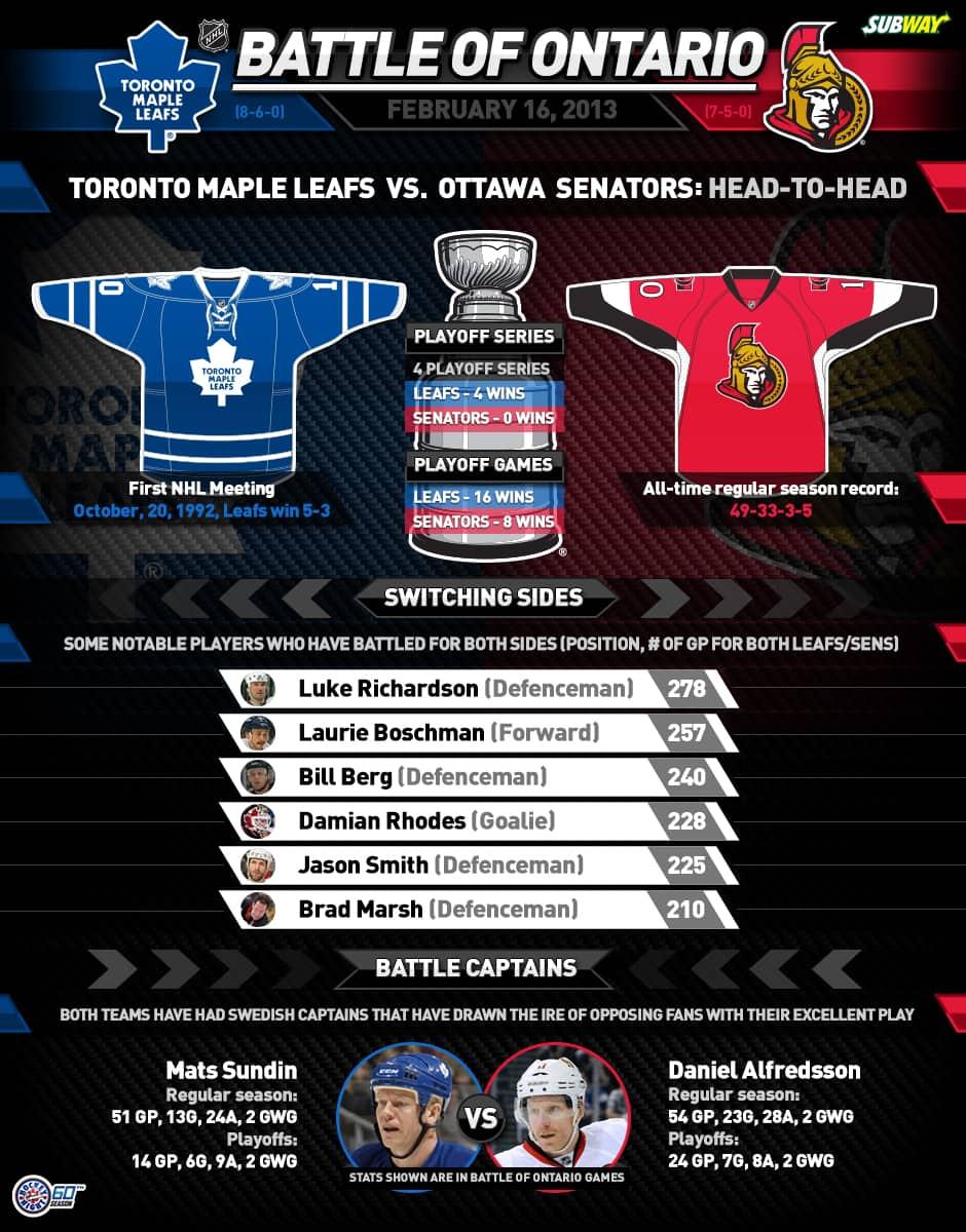 Sports Cbc Ca Senators Vs Leafs The Battle Of