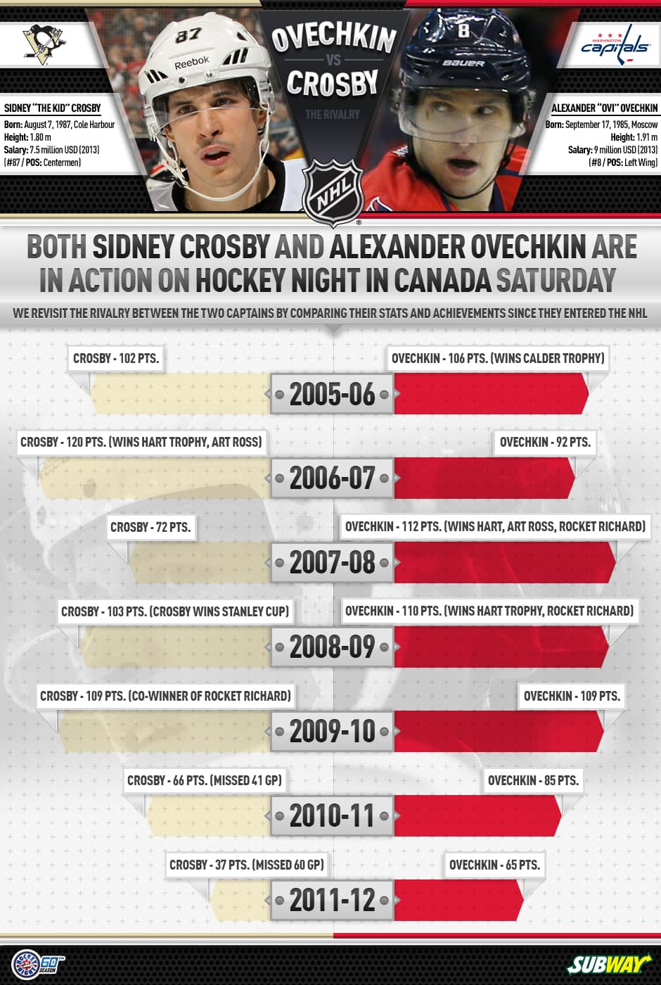 With Sidney Crosby and Alexander Ovechkin appearing on Hockey Night In Canada this weekend, we compare their stats and achievements since entering the NHL in 2005-06.