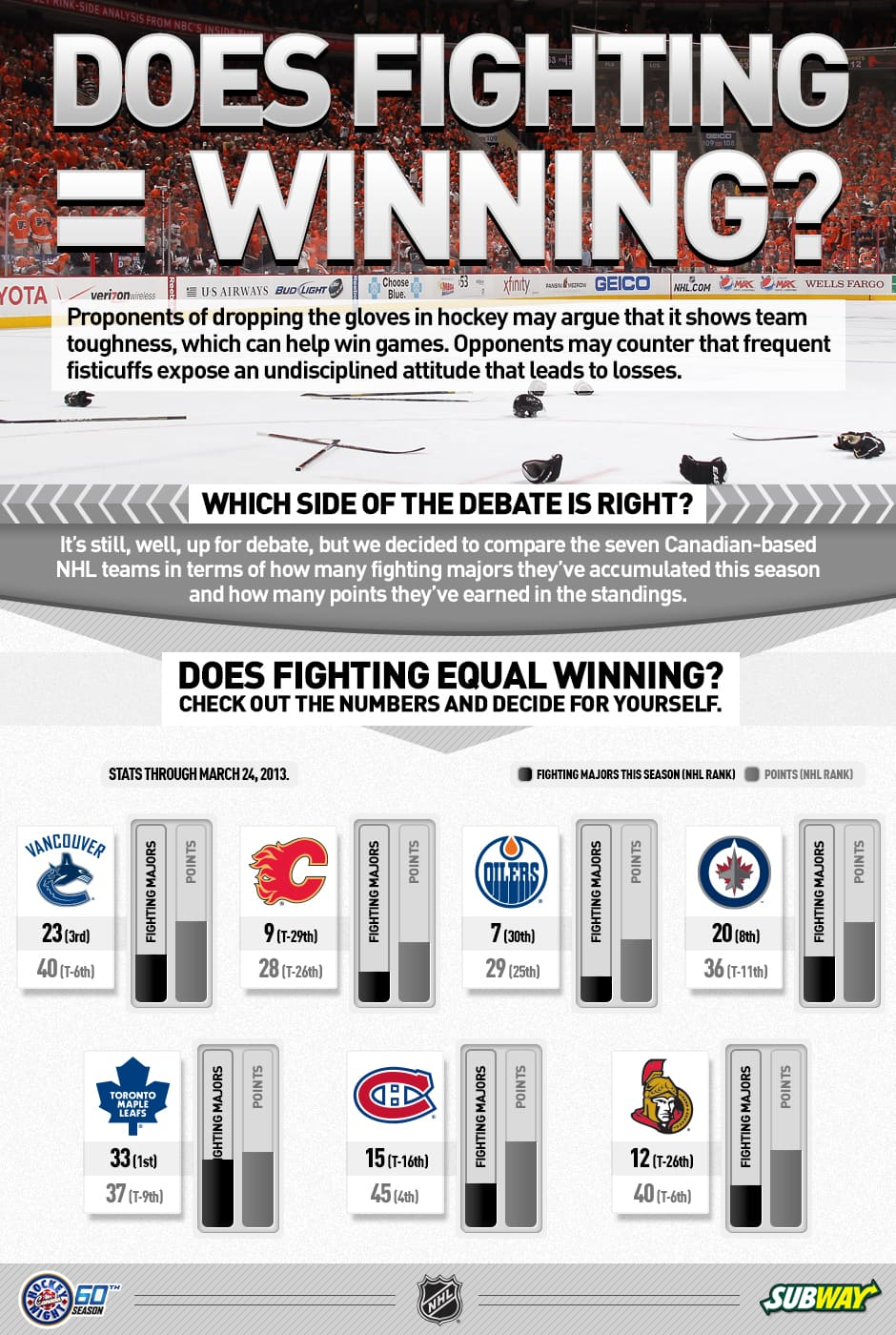 Sports Cbc Ca Fighting In The Nhl Infographic
