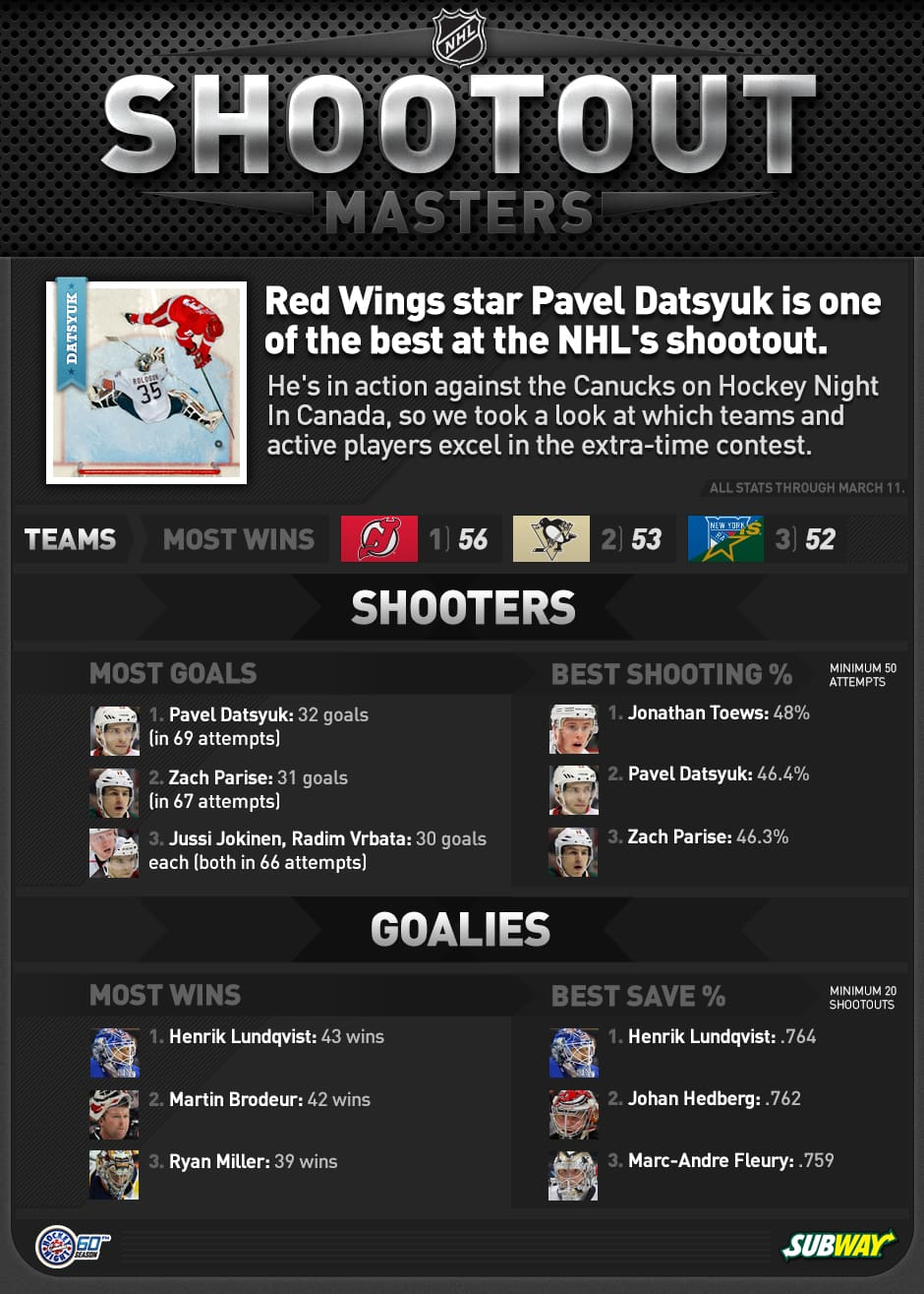 The top teams, shooters and goalies in the NHL's shootout tiebreaker.