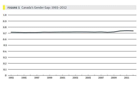 canada-gender-gap-chart.jpg