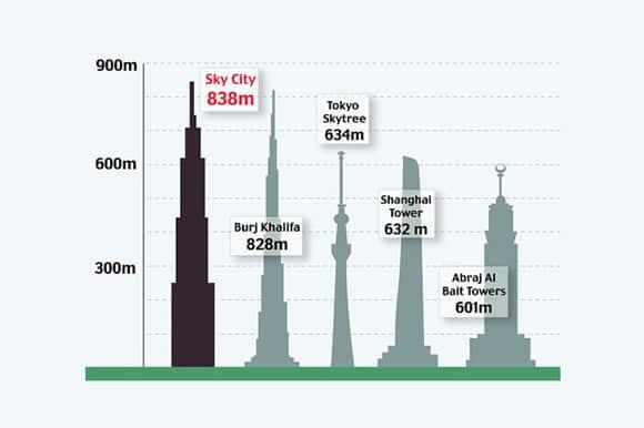 sky-city-comparison.jpg