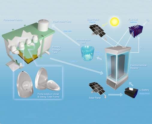 solartoiletfeature.jpg