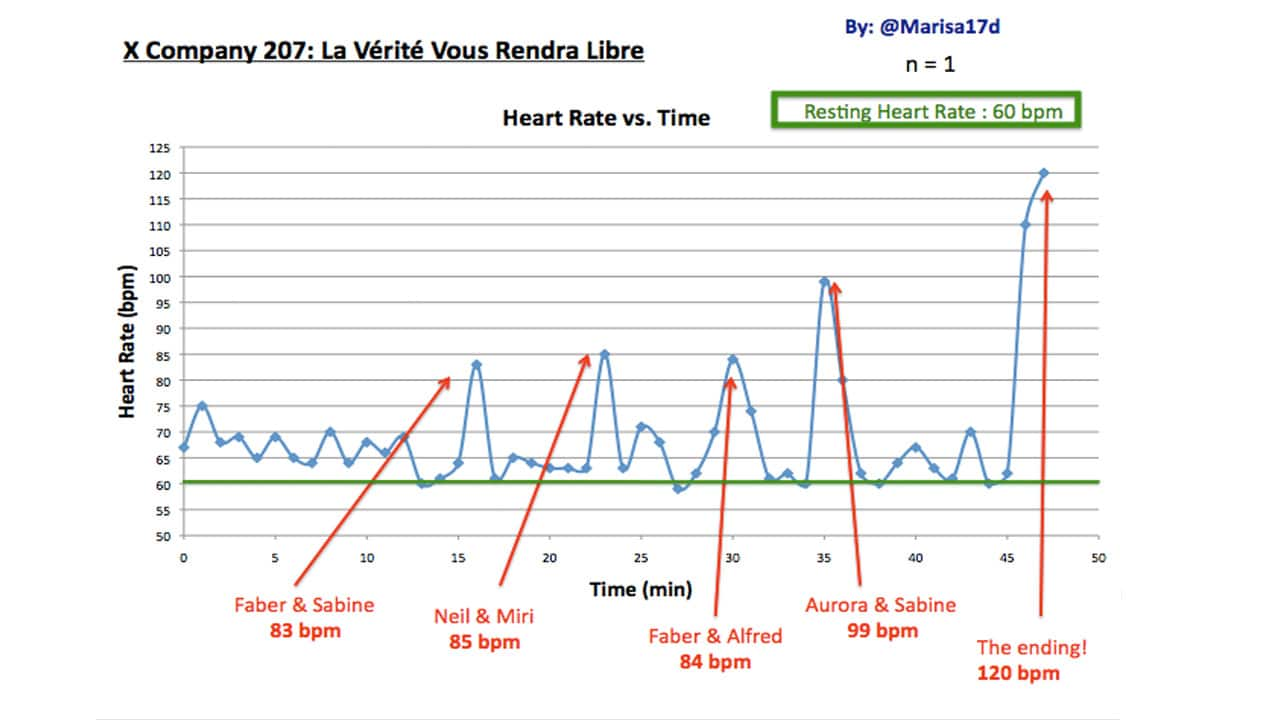 Students Heart Rate Spikes While Watching X Company X Company
